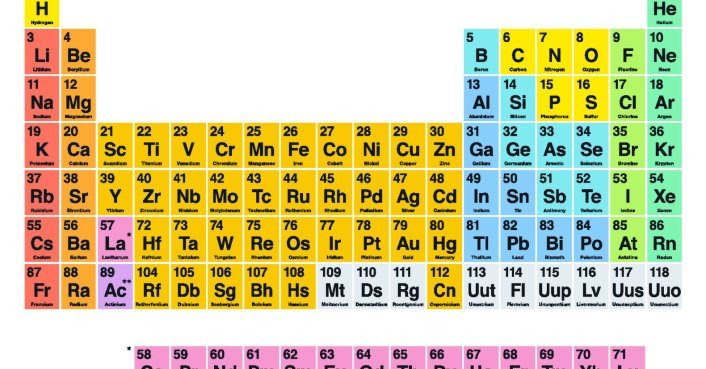 Four new 39 super heavy 39 elements to be added to the for 117 periodic table