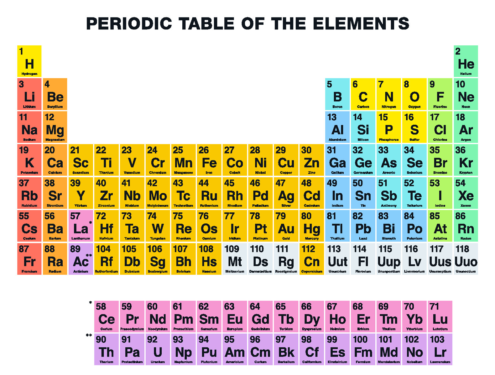Four new super heavy elements to be added to the periodic table giant posters of the periodic table of elements adorn many a grade school classroom the table is in virtually every science textbook and featured on gamestrikefo Image collections