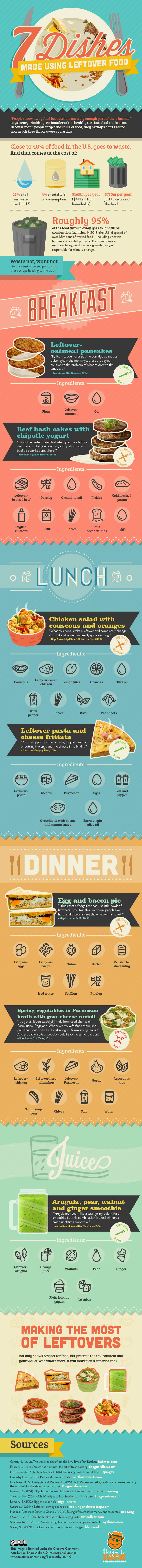 infographic, food infographic, recipe infographic, food waste, food waste recipes, simple recipes, green recipes, food waste solutions, reader submission