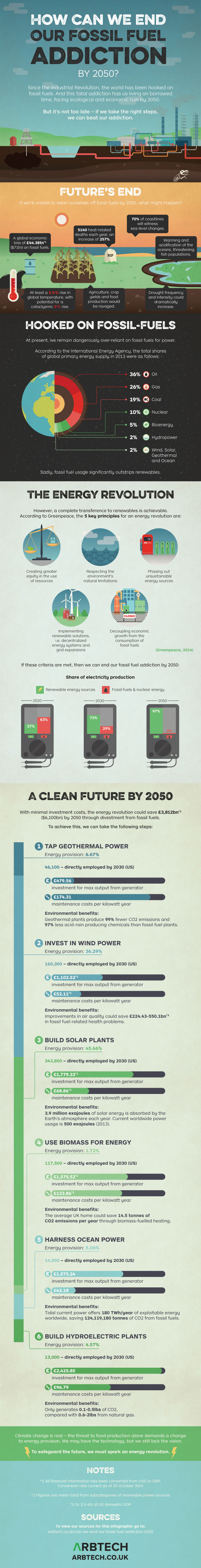 geothermal power, wind power, solar power, fossil fuels, fossil fuel addiction, climate change, global warming, ending fossil fuel addiction, stop global warming, stop climate change, infographic, renewable energy, shifting to renewable energy