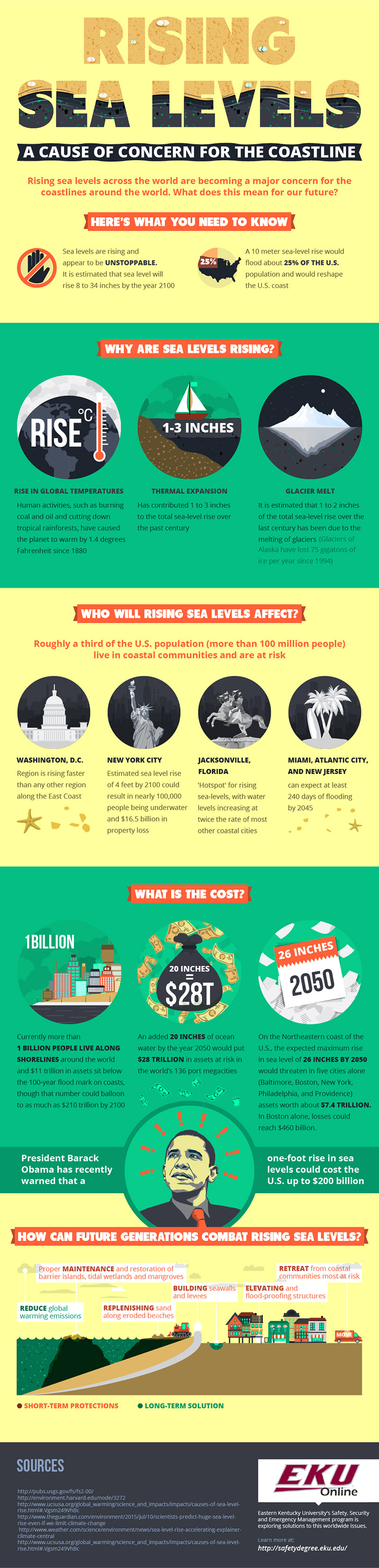 infographic, sea level rise, sea levels, ocean levels, rising ocean levels, cost of rising sea levels, coastal cities sea levels, global warming, climate change, melting glaciers