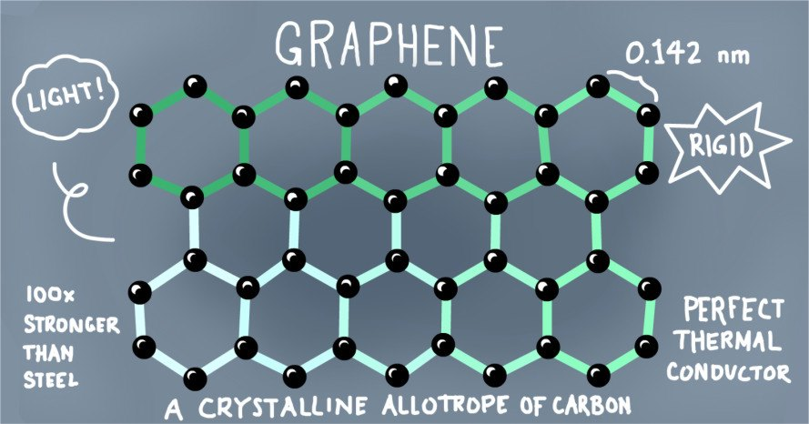 graphene filter, nano-filtration, filtration system, water crisis, water filter, commercial filter, graphene oxide, water issues