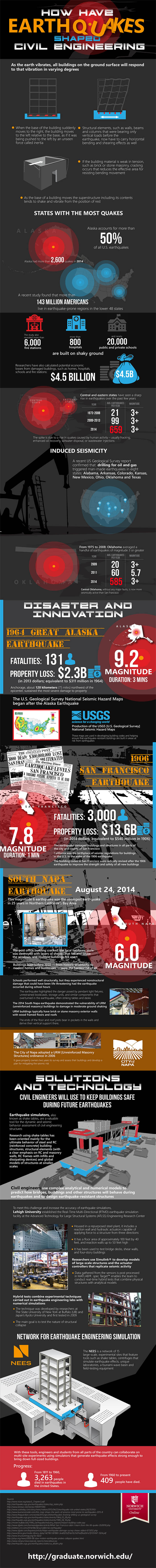 Norwich University, earthquakes architecture, earthquake proof architecture, earthquake engineering, earthquake proof engineering, how earthquakes have changed civil engineering, infographics,