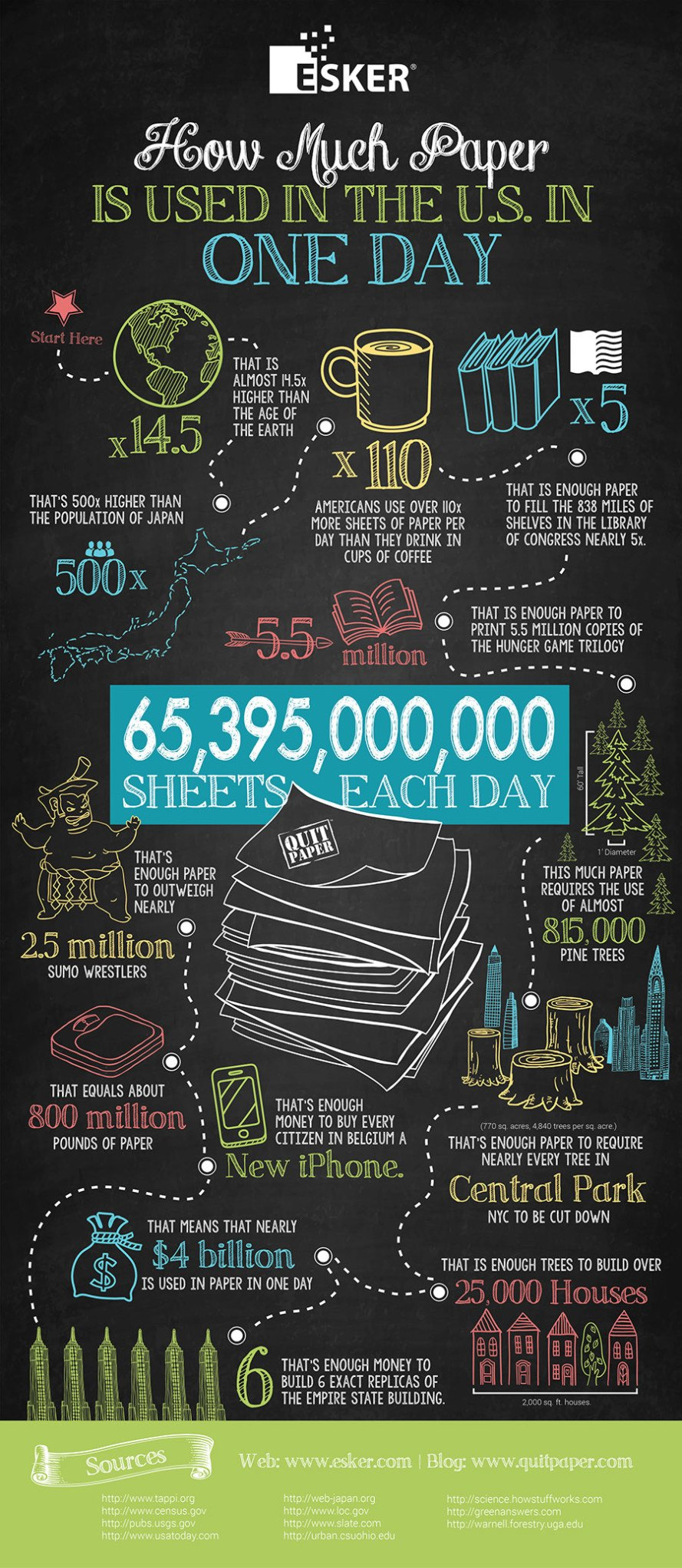 infographic, paper use, paper waste, how much paper do we use, how much paper do we use every day, paper alternatives, cutting down trees, cost of paper use, quit paper, reader submission