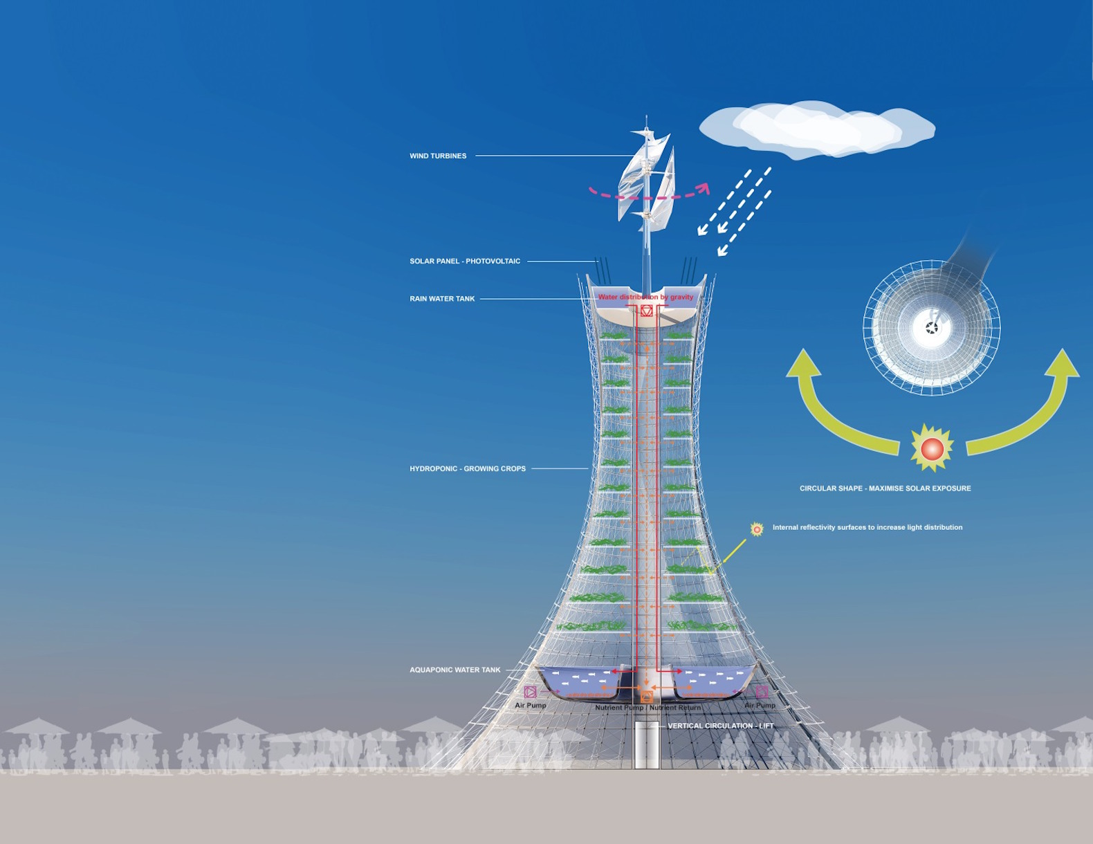 Wind Powered Vertical Skyfarms Are The Future Of