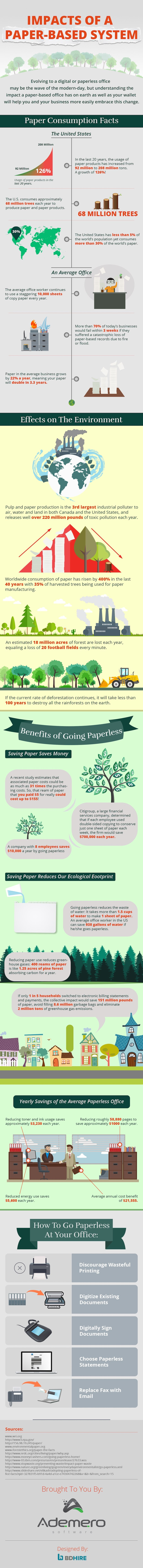paperless, infographic, reader submitted content, paper production, paper consumption