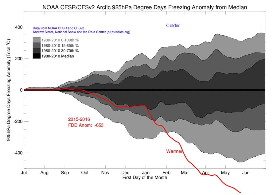 Arctic, Arctic temperatures, hot temperatures Arctic, Andrew Slater, National Snow & Ice Data Center, climate change, global warming, off the charts, data, graph, chart