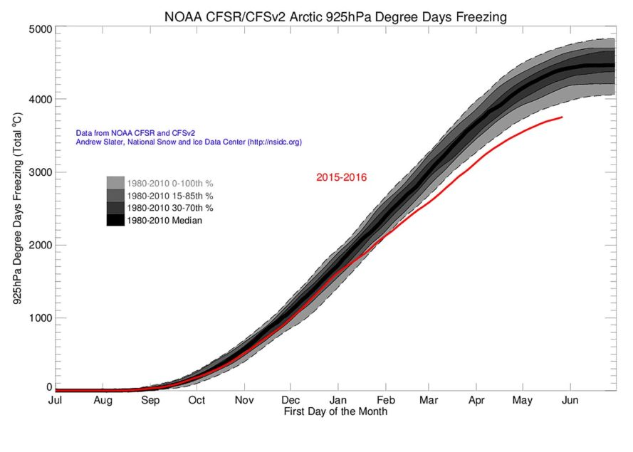 Arctic, Arctic temperatures, hot temperatures Arctic, Andrew Slater, National Snow & Ice Data Center, climate change, global warming, data, graph, chart