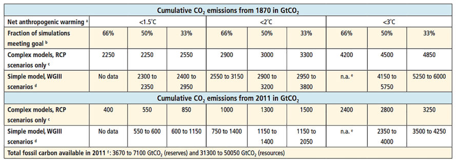 CarbonBrief, carbon budget, carbon emissions, 2 degrees Celsius limit, 2 degree limit, climate change, global warming, Earth warming
