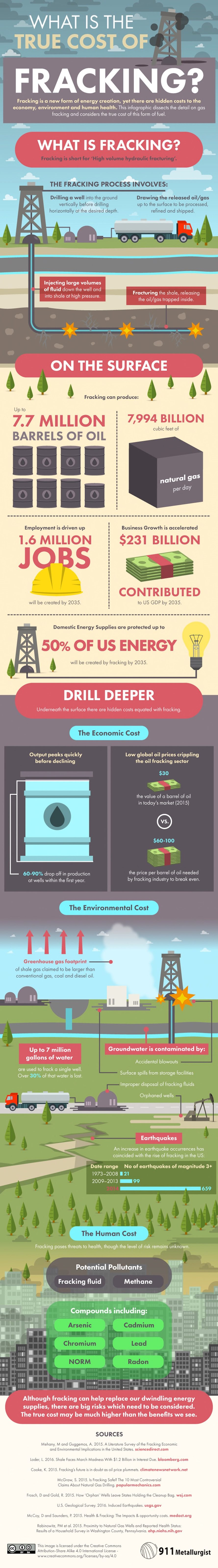 911 Metallurgist, infographic, true cost of fracking, hydraulic fracturing, fracking, reader submitted content
