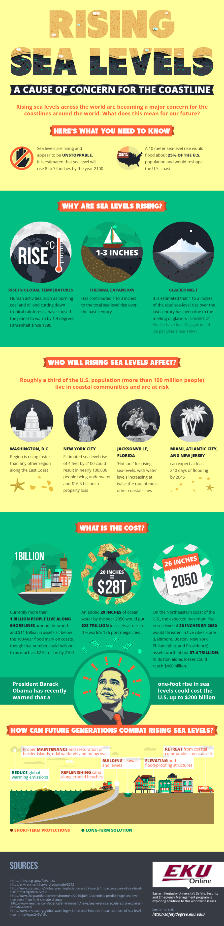 sea level rising, sea level rise, climate change, global warming, impacts of sea level rise, global warming impacts, sea level rise infographic, eastern Kentucky university infographic, natural disasters, flooding