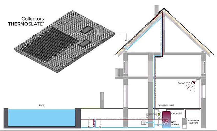 solar thermal system, thermal cells, solar thermal heat, thermoslate, natural slate, slate tiles, slate roof, slate flooring, cupa pizarras, spain, solar heat, hot water, heated pool