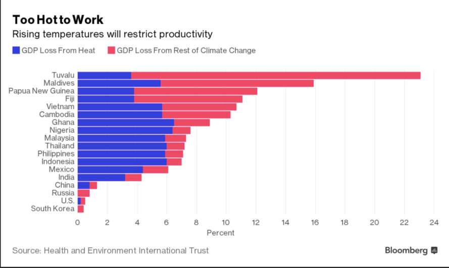 climate change, global warming, heat, temperature, heat stress, heat wave, work, economy, global economy, china, indonesia, malaysia, tord kjellstrom, anthony capon, productivity