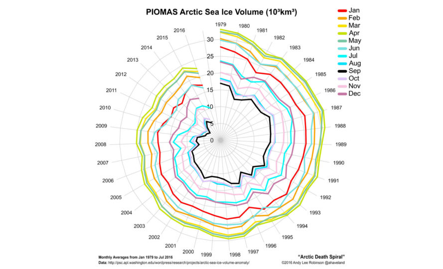 arctic death spiral, arctic ice melt, global ice melt, north pole melting, climate change, climate scientists, climate warnings