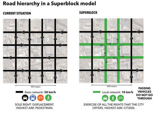 How Barcelona Quot Superblocks Quot Return City Streets To The People