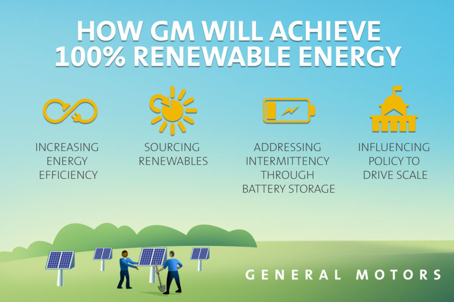 gm, general motors, renewable energy, solar power, wind power, landfill gas, electricity, clean energy, green car, green transportation