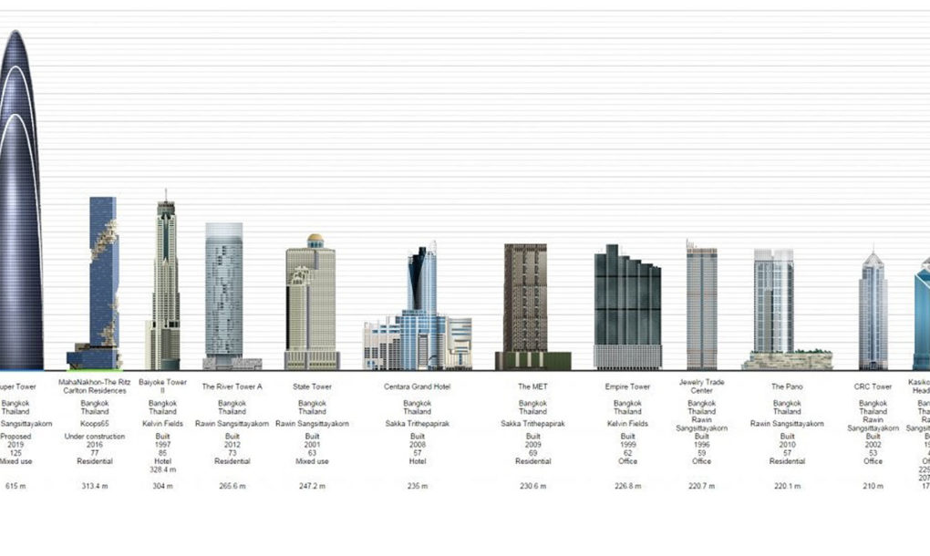 Mahanakhon Tower Thailand S Tallest Building Opens In