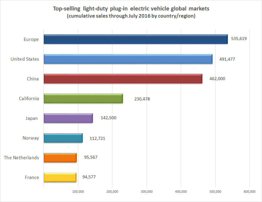 Top Ev Global Markets July 2016 171 Inhabitat Green Design