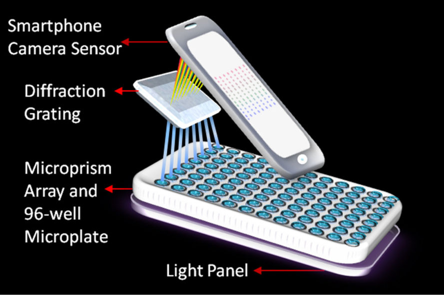 washington state university, smartphone spectrometer, cancer screening, cancer biomarkers, detecting cancer, early detection of cancer, lei li