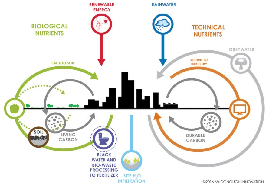 William McDonough, William McDonough and Partners, new carbon language, ending the war on carbon, carbon dioxide, greenhouse gas emissions, climate change, global warming, green design, design thinking, carbon cycle, new carbon language, The Carbon Positive City, silicon valley of agriculture