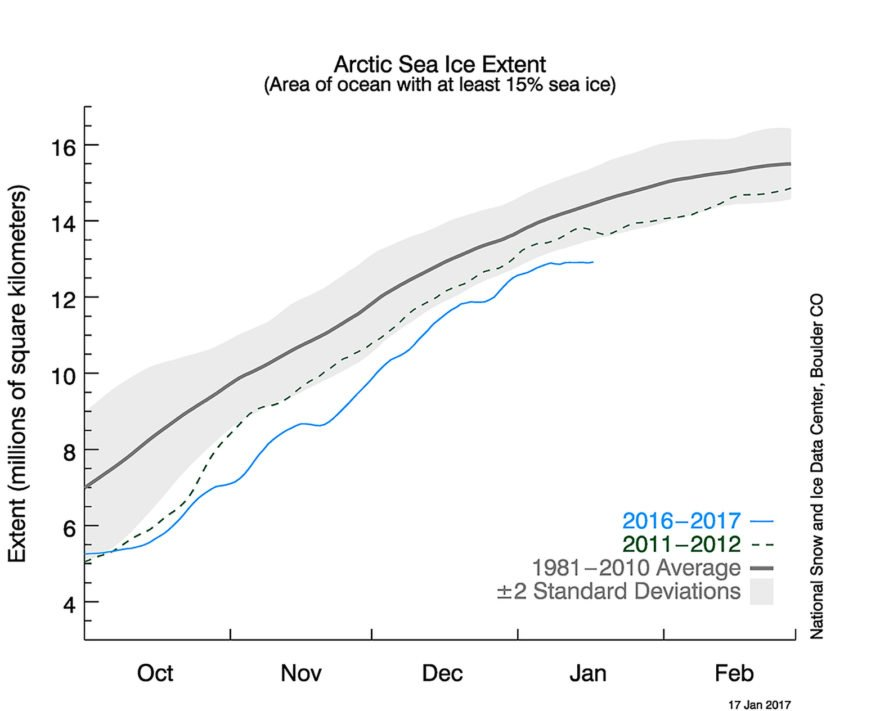 Arctic, Arctic sea ice, Antarctic, Antarctic sea ice, sea ice, sea ice extent, climate change, climate, global warming, National Snow and Ice Data Center, ice, environment, planet, Earth