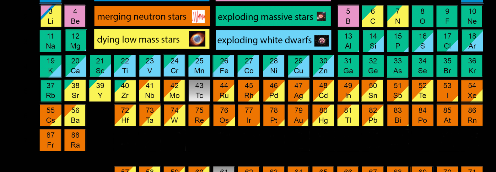 New periodic table shows the cosmic origins of your bodys new periodic table shows the cosmic origins of your bodys elements gamestrikefo Images
