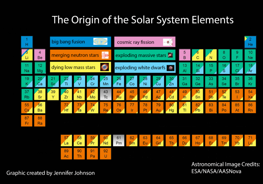 periodic table shows origins of every atom in your body, big bang, elements that make up the body, star stuff, periodic table, elements, atoms