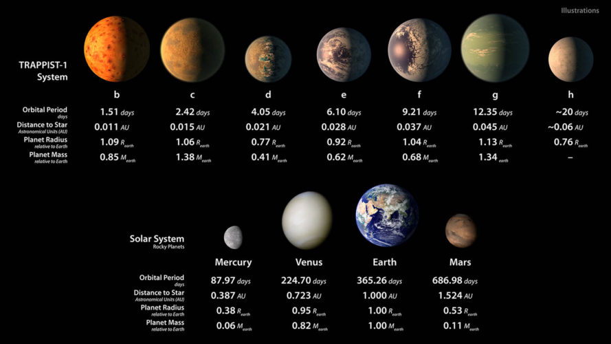 NASA, TRAPPIST-1, habitable zone, potentially habitable planets, exoplanets, exoplanet discovery, kepler space telescope, hubble telescope, james webb telescope, TRAPPIST, astronomy, new planet discovery
