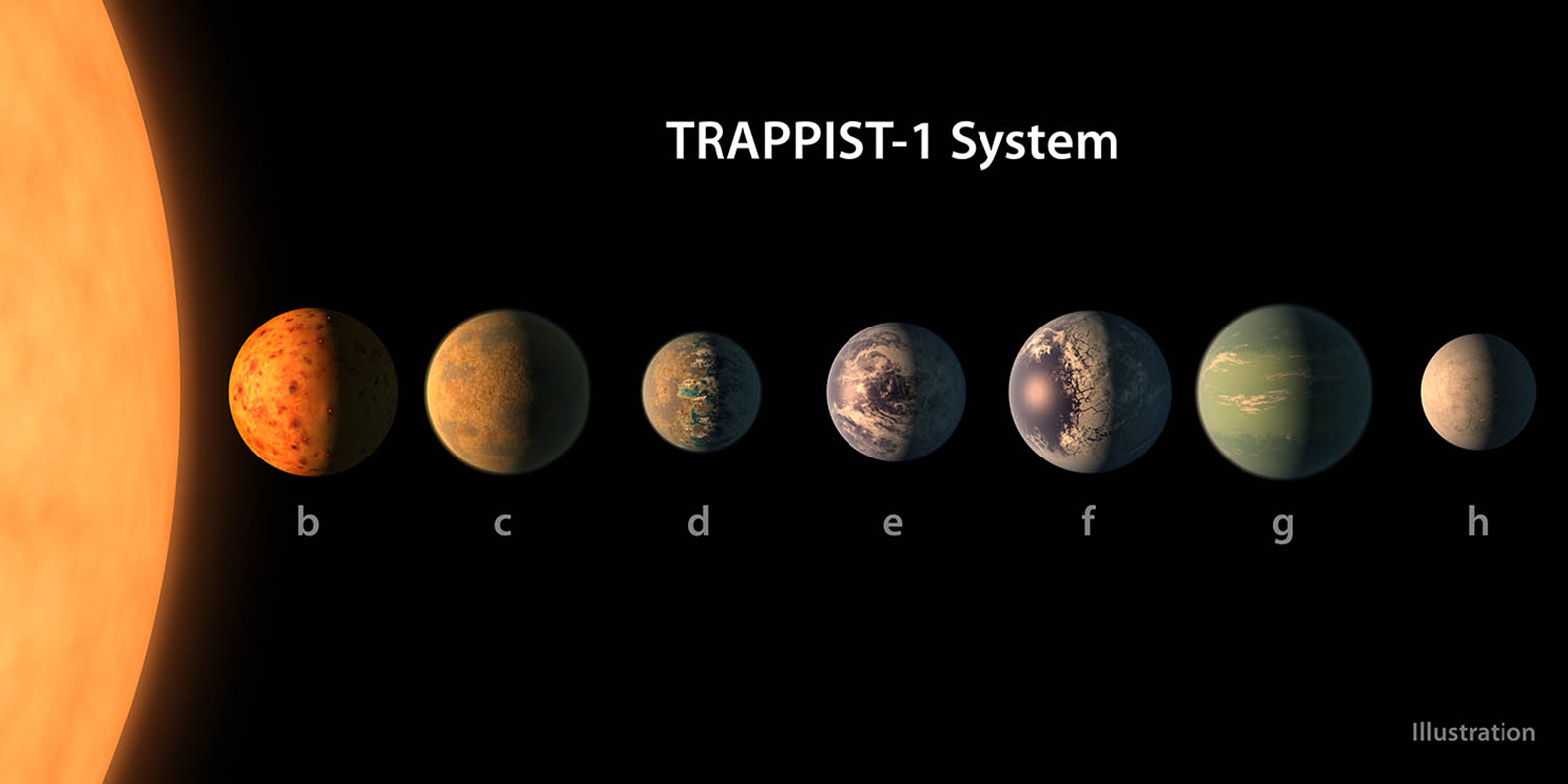 NASA discovers 7 Earth-sized planets outside our solar system