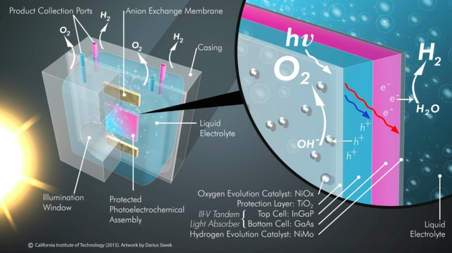 artificial photosynthesis, solar power, clean energy, hydrogen fuel