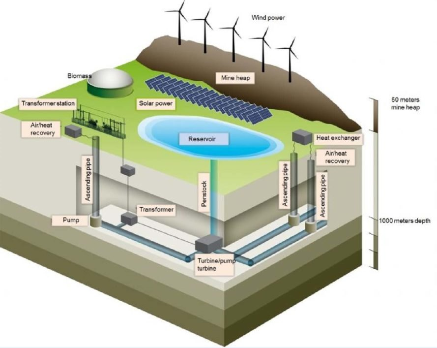 coal power, coal mining, renewable energy, germany, pumped storage hydroelectric, prosper haniel, german solar power, german coal mine turned into giant battery, german coal mine used to store renewable energy