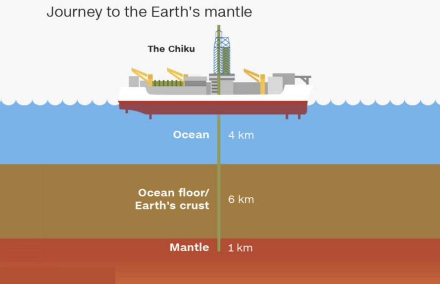 Japan, JAMSTEC, geology, Japan's Agency for Marine-Earth Science and Technology, mantle