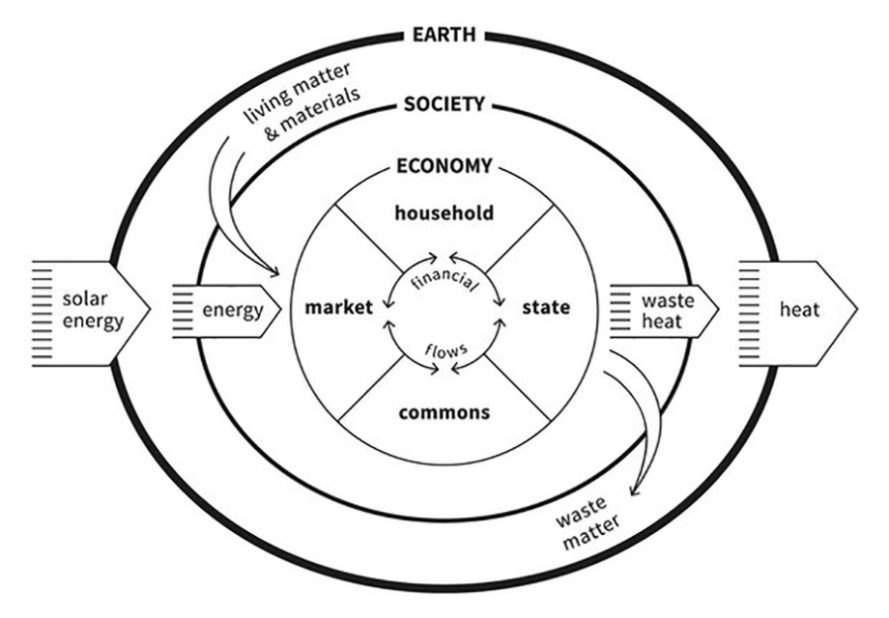 holy grail of ecological economics, alternative to economic growth model, economics, ecology, finite resources, closed-loop thinking, permaculture design, William McDonough, carbon cycle, Kate Raworth, Doughnut Economics, George Monbiot Doughnut Economics
