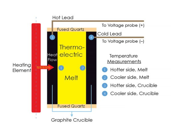 Massachusetts Institute of Technology, MIT, liquid thermoelectric device, thermoelectric, tin, sulfur, tin sulfide, waste heat, industrial waste heat, heat, glass, steel, electricity, power, energy, science