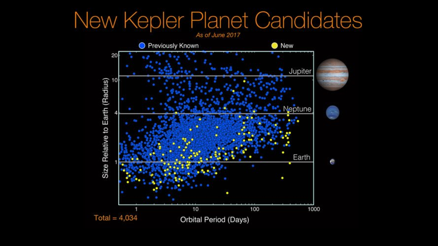 NASA, Kepler, Kepler space telescope, space telescope, space, outer space, science, planet, planets, planet candidate, planet candidates, exoplanet, exoplanets, habitable, habitable zone