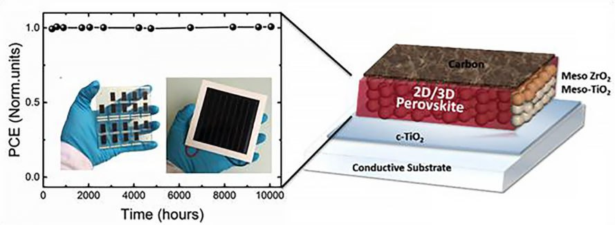 Ecole Polytechnique Fédérale de Lausanne, perovskite, perovskites, perovskite solar, perovskite solar cell, perovskite solar cells, hybrid 2D/3D perovskite solar cell, 2D/3D perovskite solar cell, solar cell, solar cells, photovoltaics, solar power, solar energy, energy, renewable energy, solar panel, solar panels