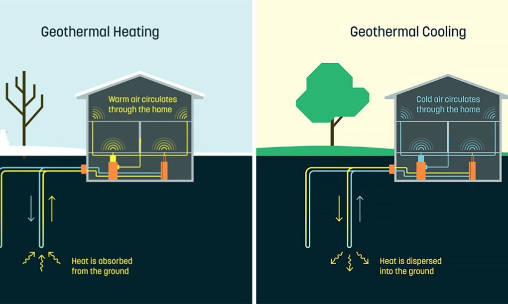 Geothermal House Plans Dandelion Brings Affordable