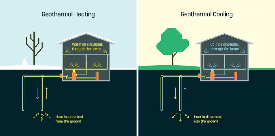 Dandelion brings affordable geothermal energy to homes in for Most economical heating systems for homes
