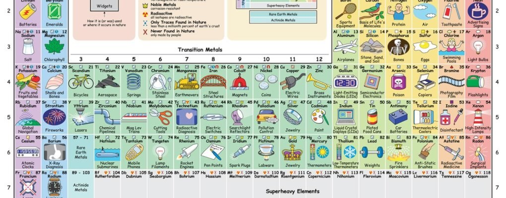Interactive periodic table of elements full width inhabitat interactive periodic table of elements full width inhabitat green design innovation architecture green building urtaz Choice Image
