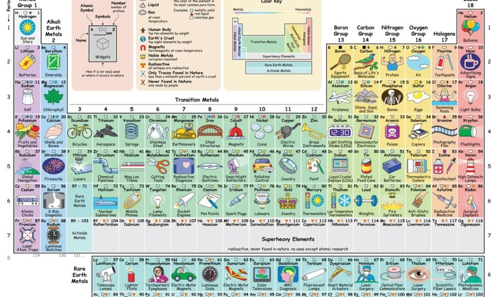 New Interactive Periodic Table Shows How Each Element Influences