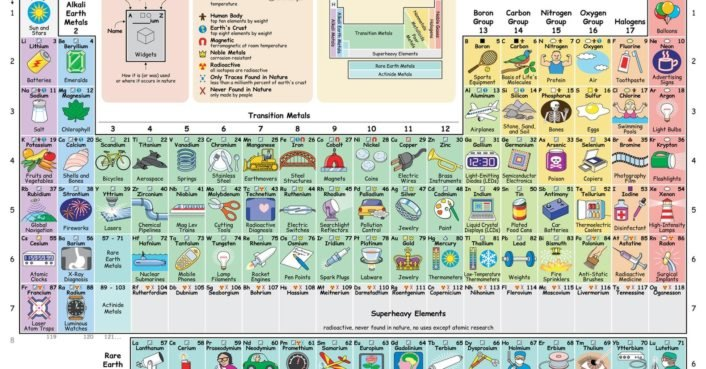 New interactive periodic table shows how each element influences new interactive periodic table shows how each element influences daily life inhabitat green design innovation architecture green building urtaz Gallery