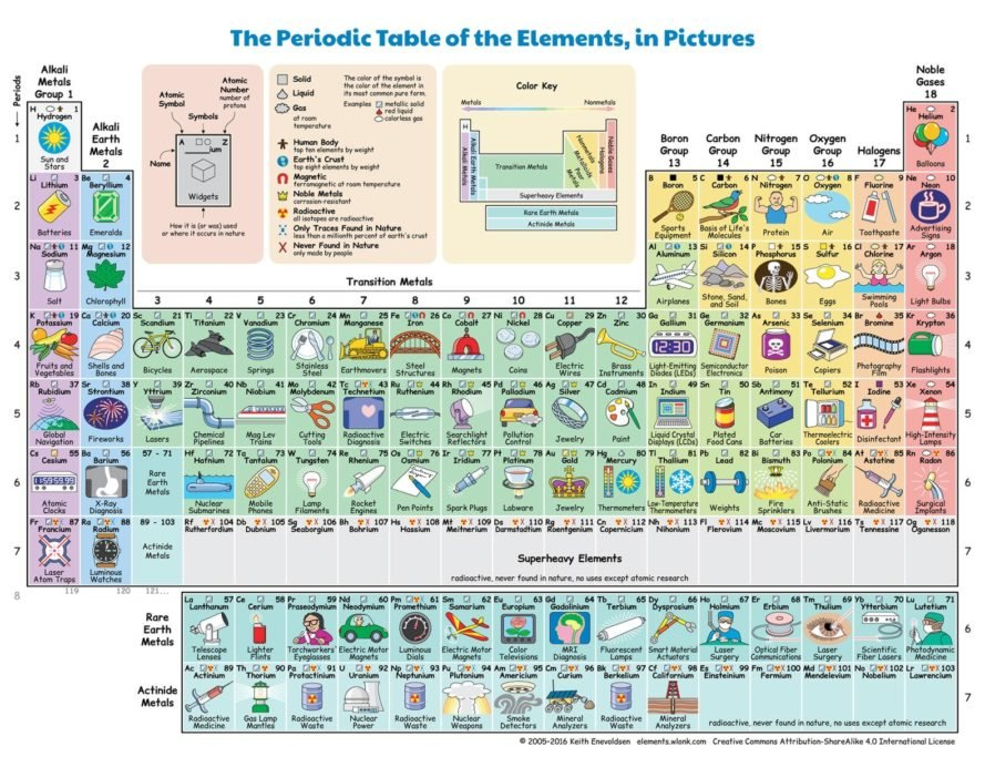 periodic table of the elements in pictures and world periodic table periodic table of