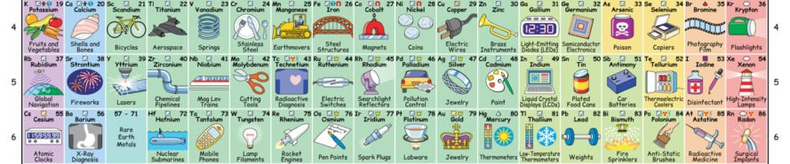 Interactive periodic table of elements inhabitat green for Table th width attribute