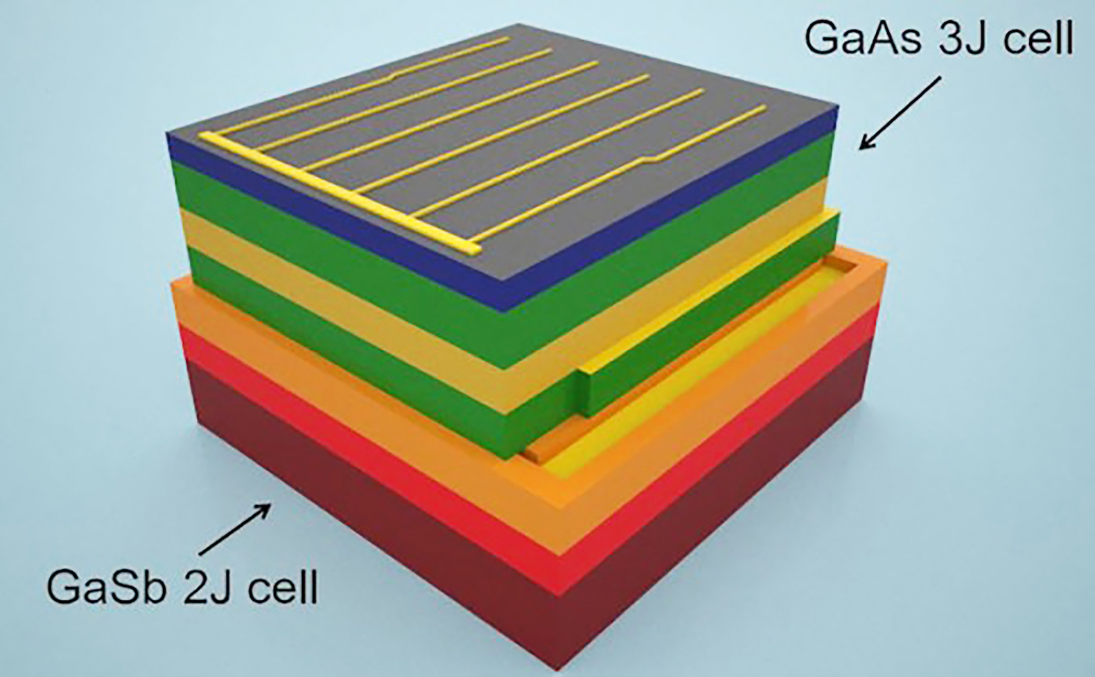 New stacked solar cell absorbs energy from almost the entire solar spectrum
