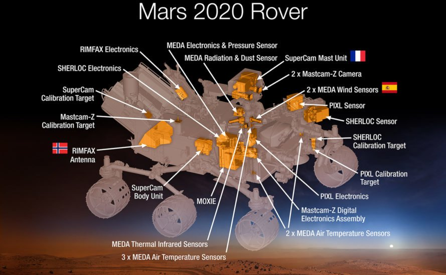 NASA, Mars, Rover, Mars Rover, 2020 Rover, NASA Rover, NASA 2020 Rover, mission to Mars, MOXIE, Mars Oxygen In-Situ Resource Utilization Experiment, Mars atmosphere, atmosphere, oxygen, carbon dioxide, electrolysis, science, experiment, experiments, space