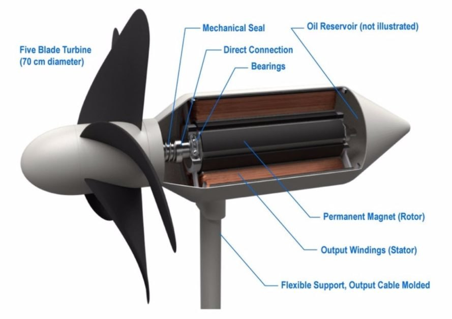 New Japanese turbines harvest wave energy and protect