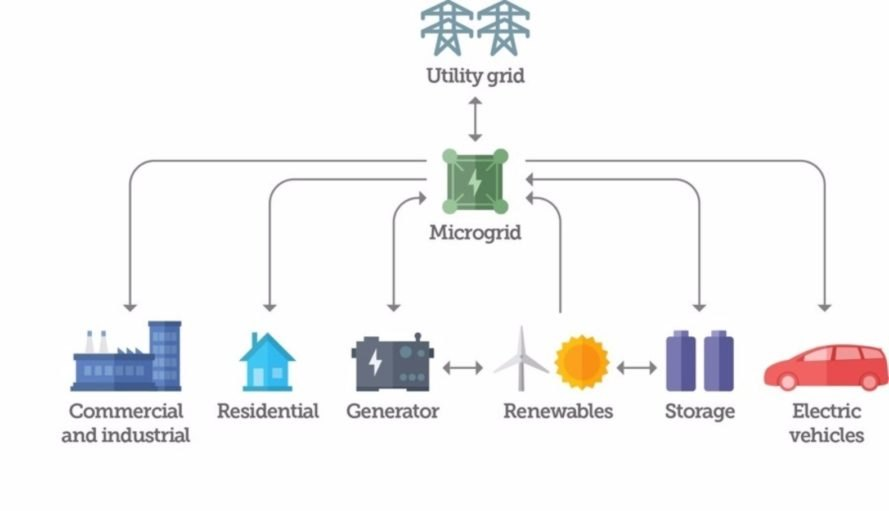 microgrid, renewable energy, energy systems