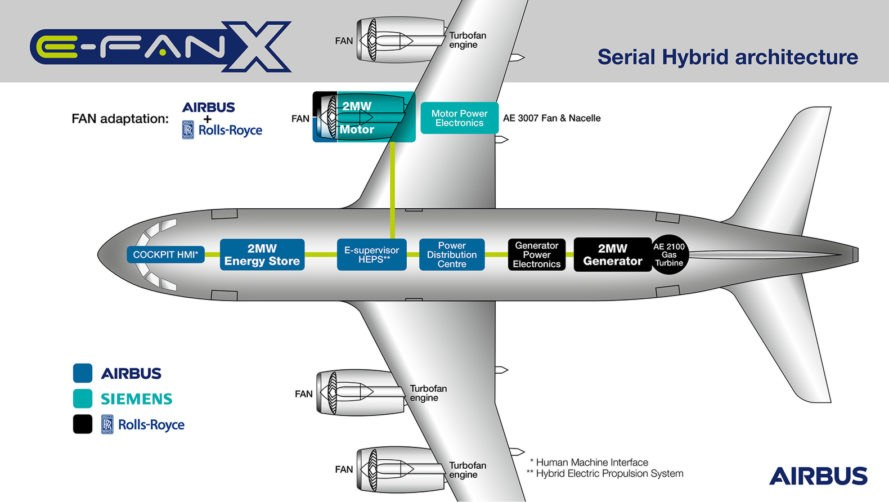 Airbus Siemens Rolls Royce Partner To Build A Hybrid Electric Plane likewise How To Design A Winning Business Model together with Document as well Tesla Moto additionally Strategic Technology Management For Toyota. on tesla strategy management
