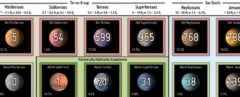 Periodic Table of Exoplanets, exoplanets, science, astronomy