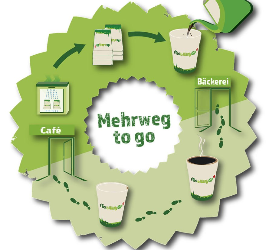 Freiburg Cup, Freiburg, coffee cup, reusable cup, reusable coffee cup, cup, sustainability